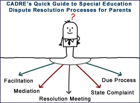Quick Guide to Special Education Dispute Resolution Processes for Parents of Children & Youth (Ages 3-21)